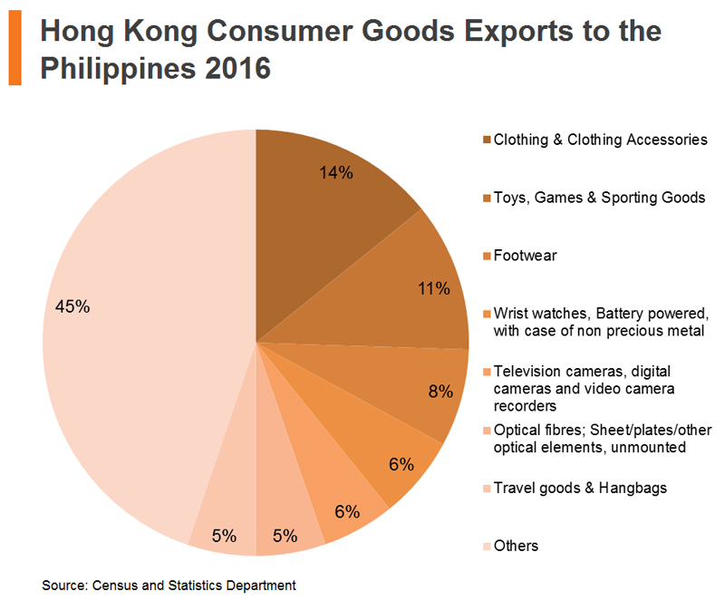 Table: Hong Kong Consumer Goods Exports to the Philippines 2016