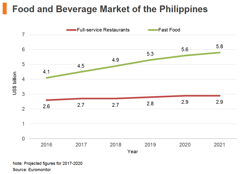 Table: Food and Beverage Market of the Philippines