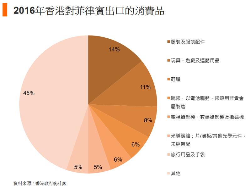图: 2016年香港对菲律宾出口的消费品