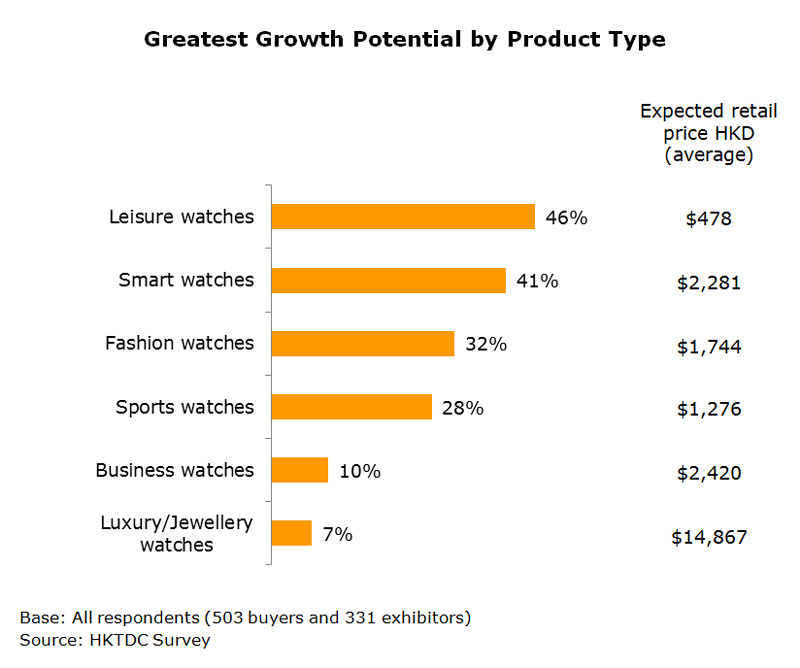 Chart: Greatest Growth Potential by Product Type