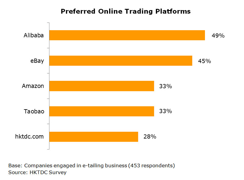 Chart: Preferred Online Trading Platforms