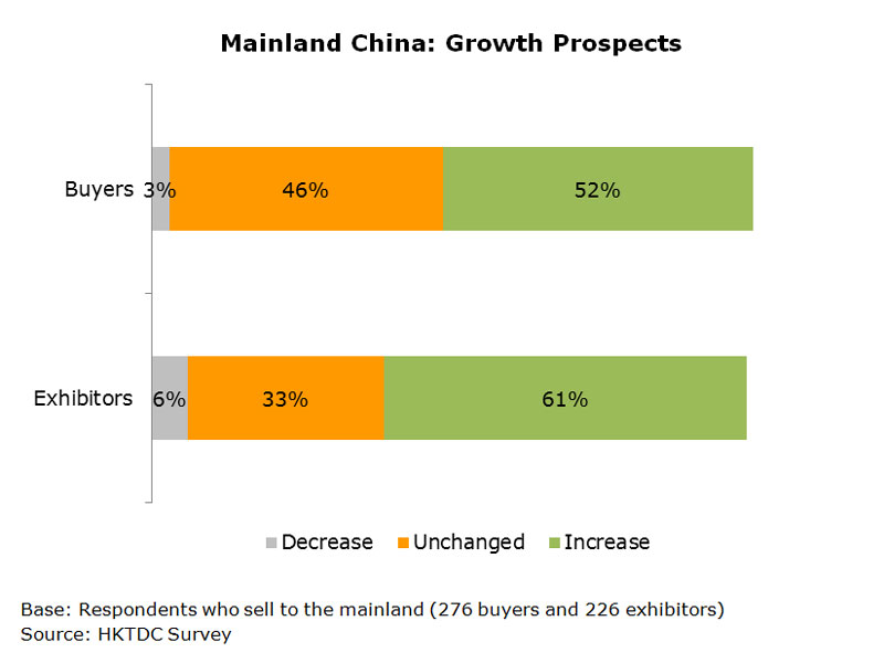 Chart: Mainland China: Growth Prospects