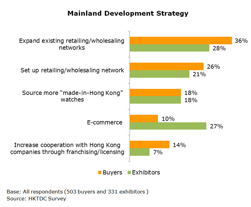 Chart: Mainland Development Strategy