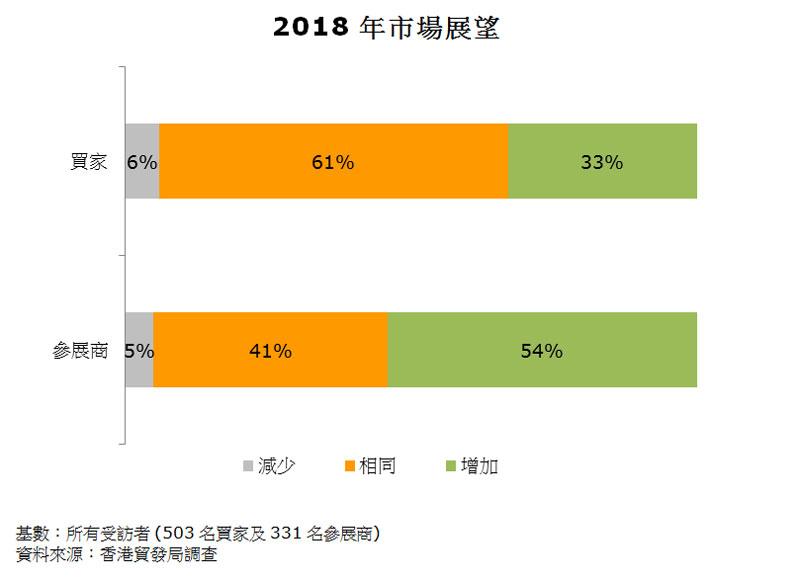 图:2018年市场展望