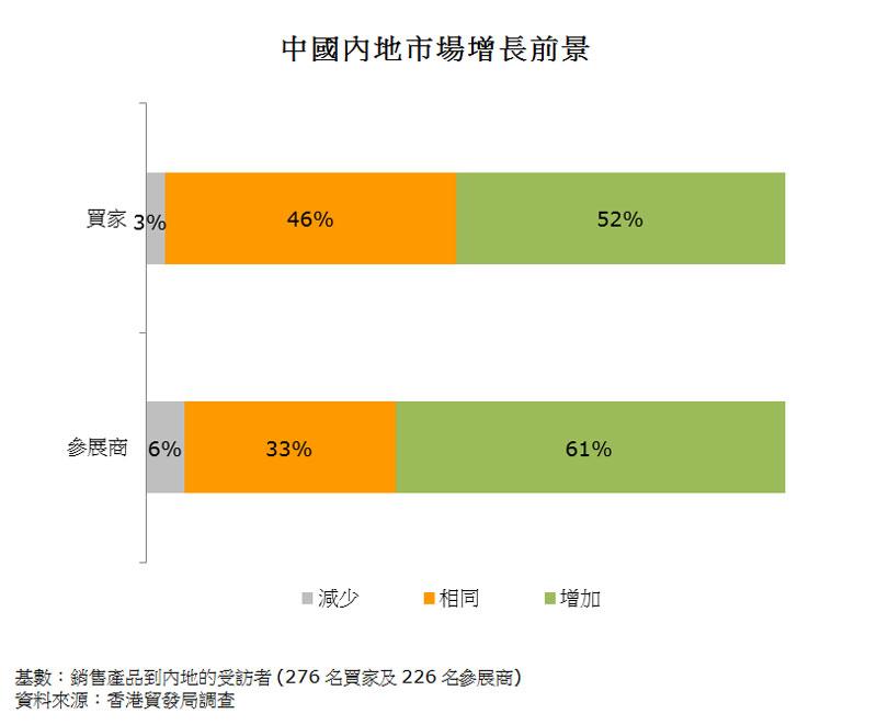 图:中国内地市场增长前景