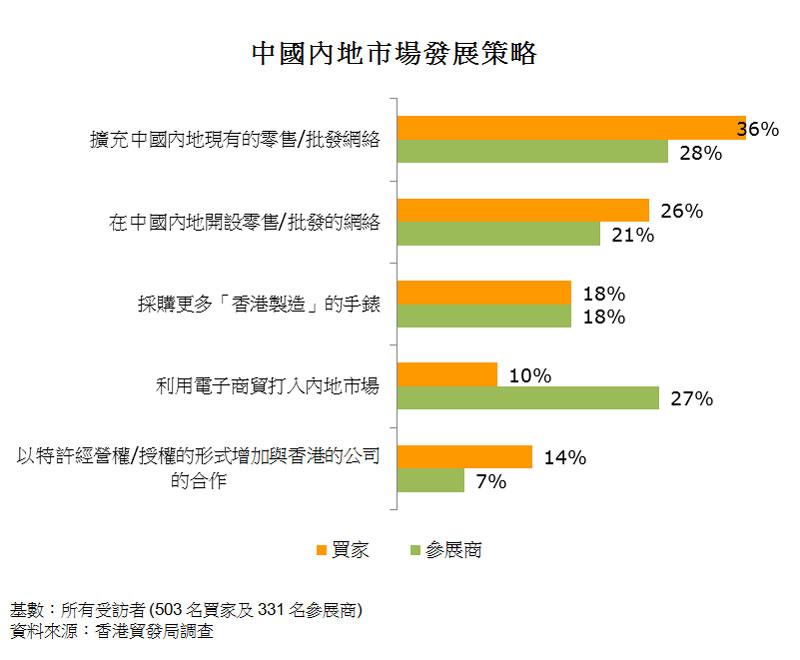 图:中国内地市场发展策略