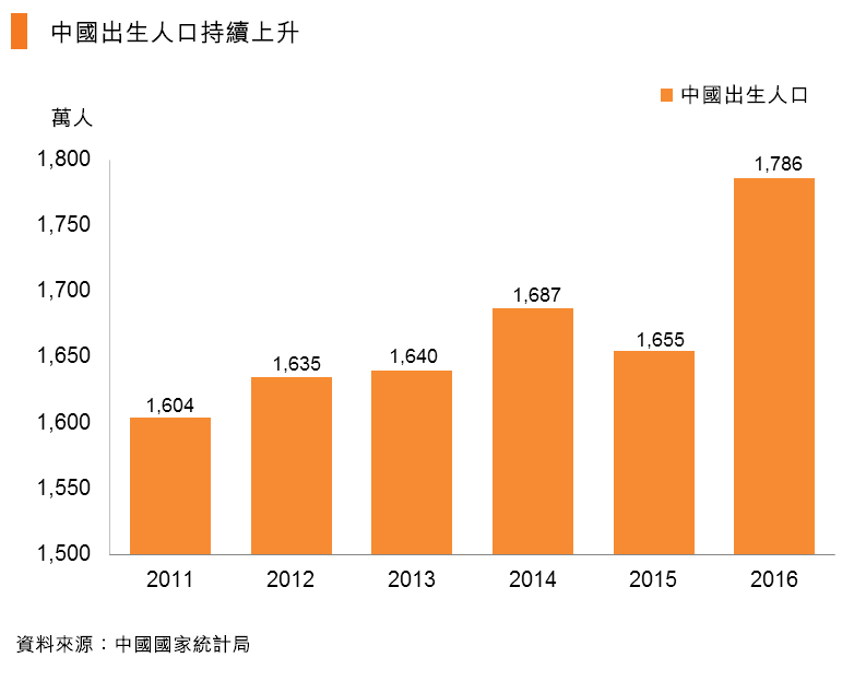 圖:中國出生人口持續上升