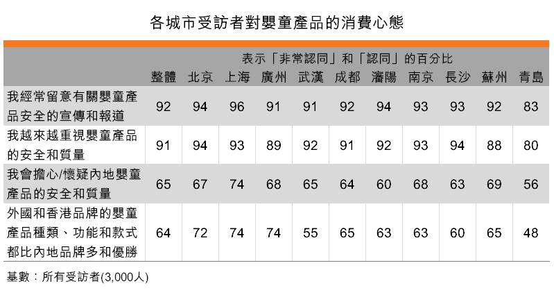 表:各城市受訪者對嬰童產品的消費心態