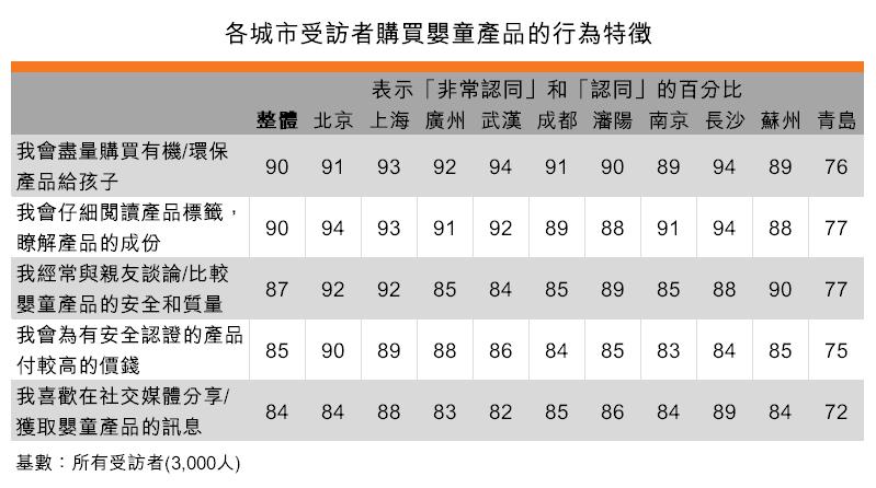 表:各城市受訪者購買嬰童產品的行為特徵