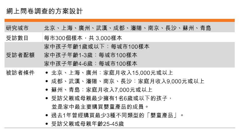 表:网上问卷调查的方案设计