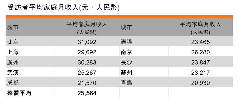 表:受訪者平均家庭月收入(元,人民幣)