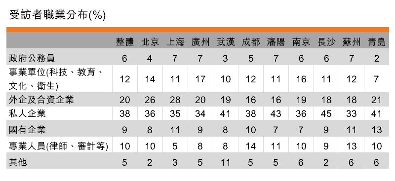 表:受訪者職業分布(%)