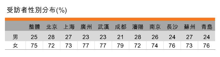 表:受訪者性別分布(%)