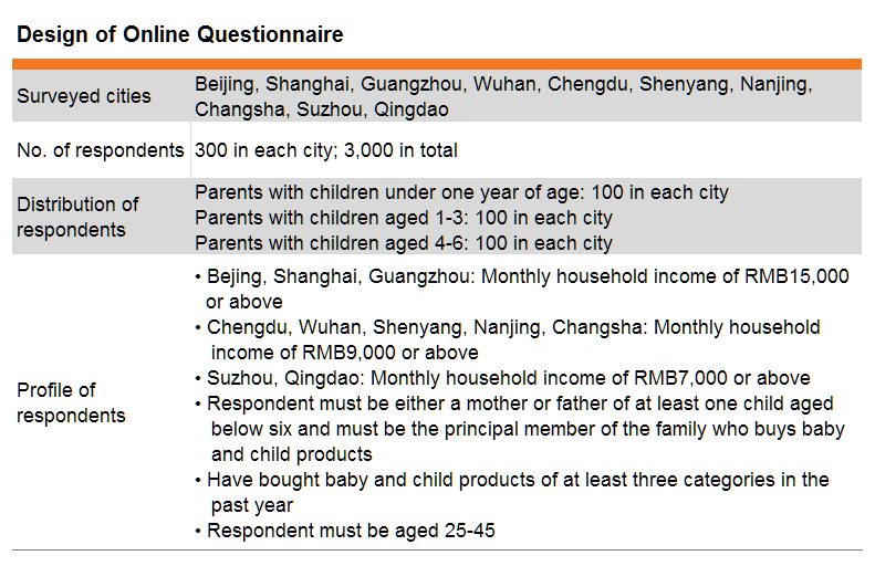 Table: Design of Online Questionnaire