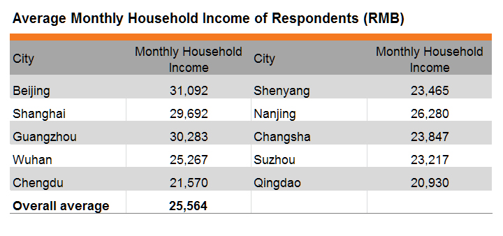 Table: Average Monthly Household Income of Respondents (RMB)