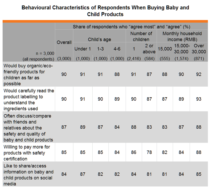 Table: Behavioural Characteristics of Respondents When Buying Baby and Child Products