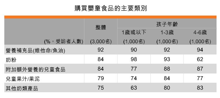 表:購買嬰童食品的主要類別