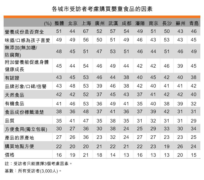 表:各城市受訪者考慮購買嬰童食品的因素