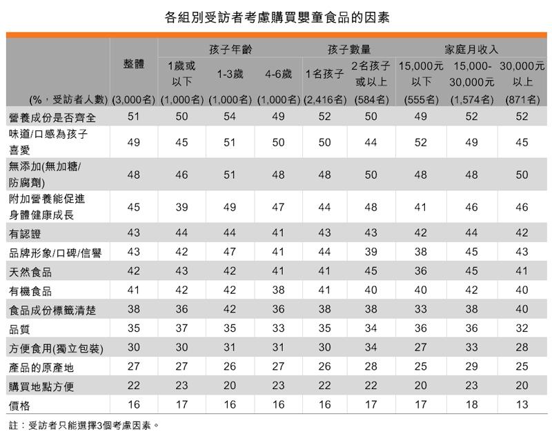 表:各組別受訪者考慮購買嬰童食品的因素
