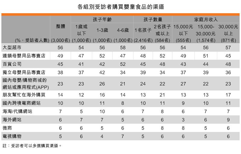 表:各組別受訪者購買嬰童食品的渠道