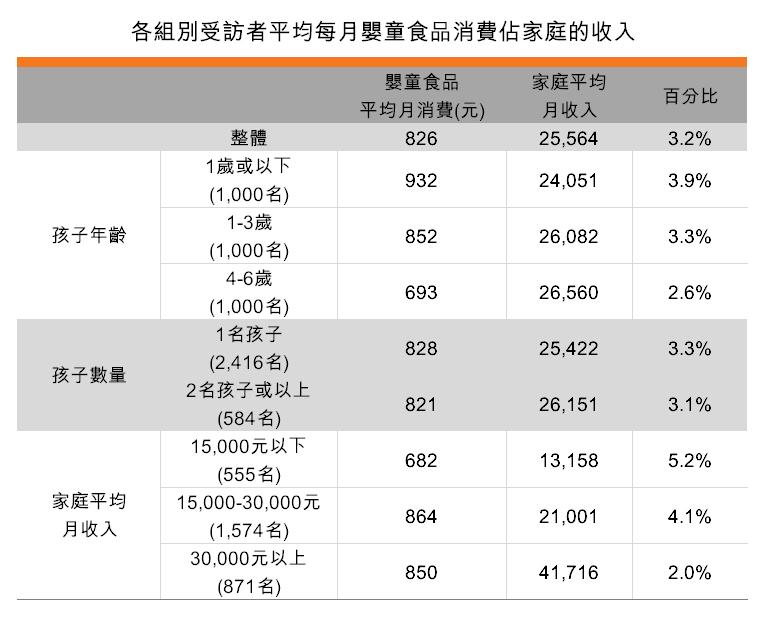 表:各組別受訪者平均每月嬰童食品消費佔家庭的收入