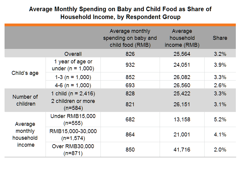 Table: Average Monthly Spending on Baby and Child Food as Share of Household Income, by Respondent