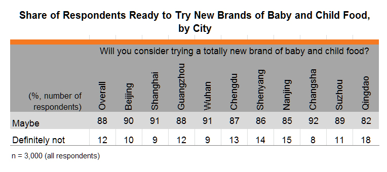 Table: Share of Respondents Ready to Try New Brands of Baby and Child Food, by City