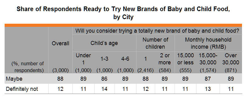 Table: Share of Respondents Ready to Try New Brands of Baby and Child Food, by Respondent Group