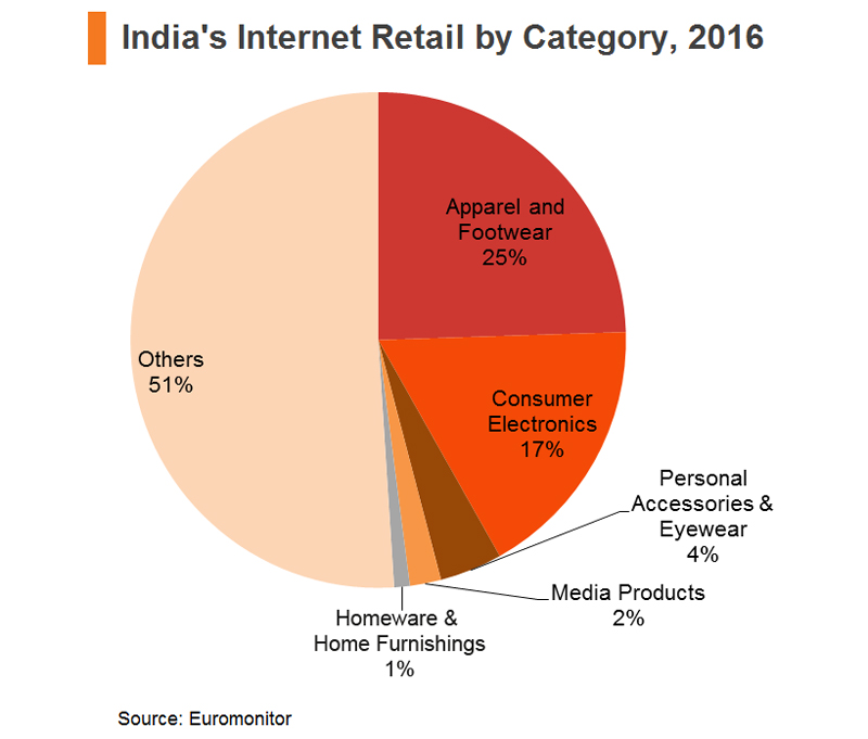E-commerce Market Developments in India and the