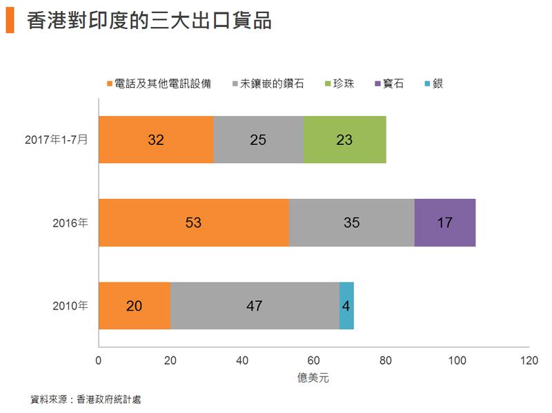 圖: 香港對印度的三大出口貨品