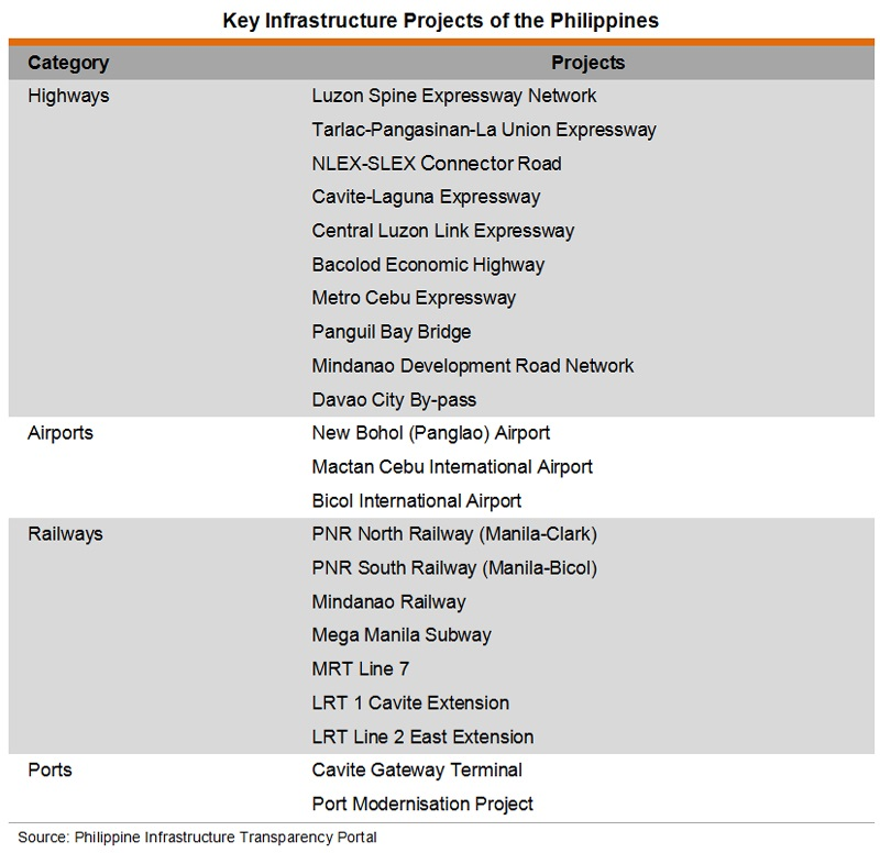 Table: Key Infrastructure Projects of the Philippines