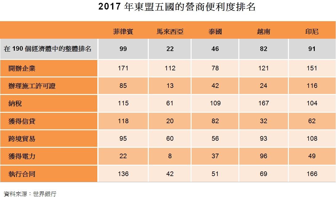 表:2017年東盟五國的營商便利度排名