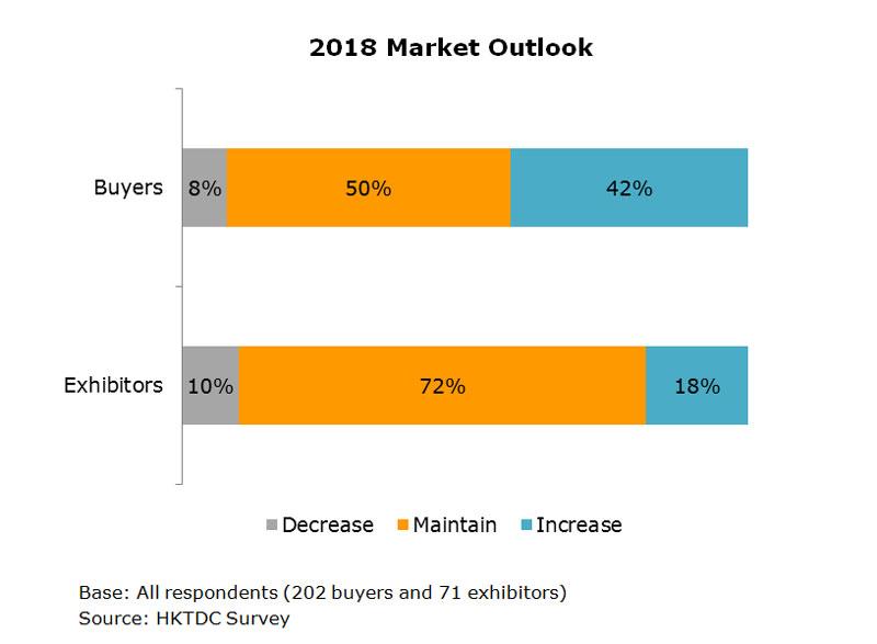 Chart: 2018 Market Outlook