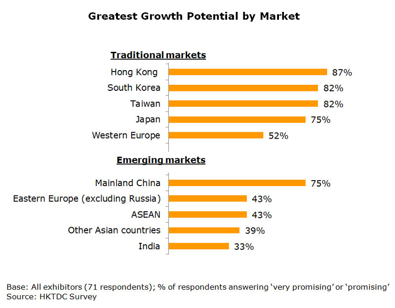 Chart: Greatest Growth Potential by Market