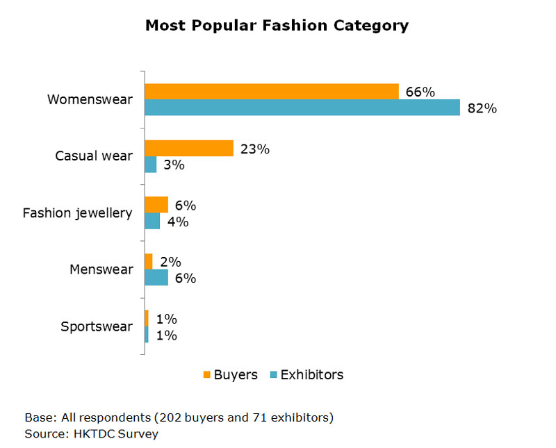 Chart: Most Popular Fashion Category