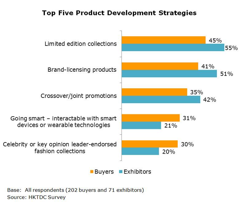 Chart: Top Five Product Development Strategies