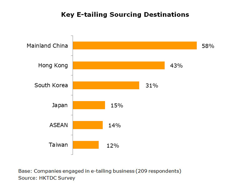 Chart: Key E-tailing Sourcing Destinations