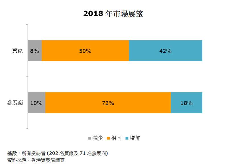 圖:2018年市場展望