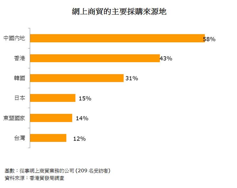 圖:網上商貿的主要採購來源地
