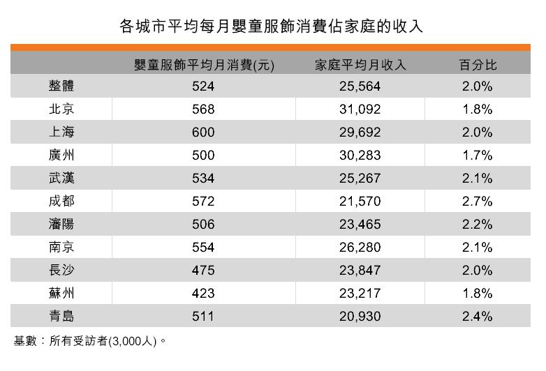 表:各城市平均每月嬰童服飾消費佔家庭的收入