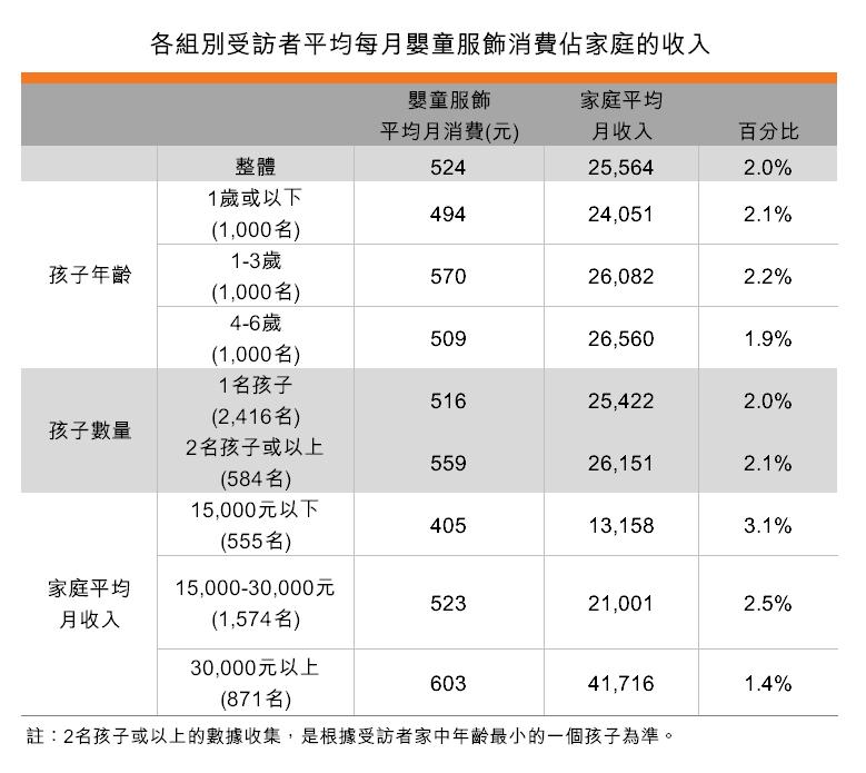 表:各組別受訪者平均每月嬰童服飾消費佔家庭的收入
