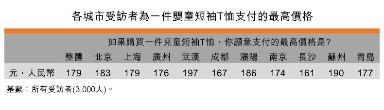 表:各城市受訪者為一件嬰童短袖T恤支付的最高價格
