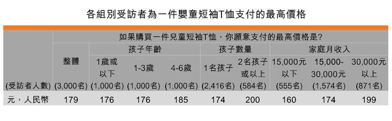 表:各組別受訪者為一件嬰童短袖T恤支付的最高價格