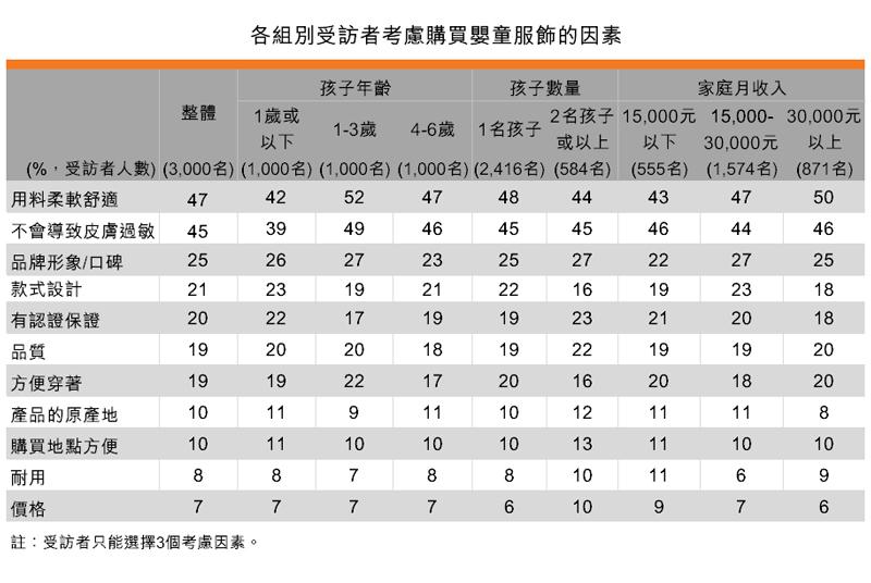 表:各組別受訪者考慮購買嬰童服飾的因素