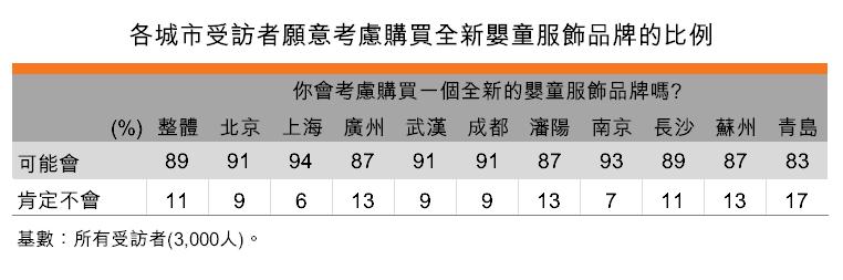 表:各城市受訪者願意考慮購買全新嬰童服飾品牌的比例