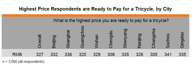 Table: Highest Price Respondents are Ready to Pay for a Tricycle, by City