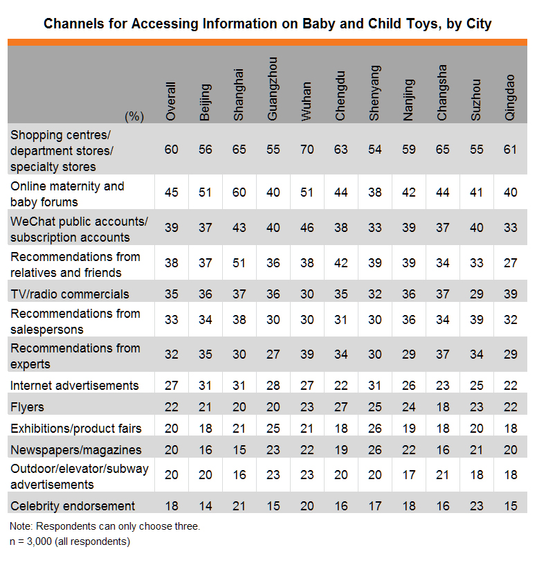 Table: Channels for Accessing Information on Baby and Child Toys, by City