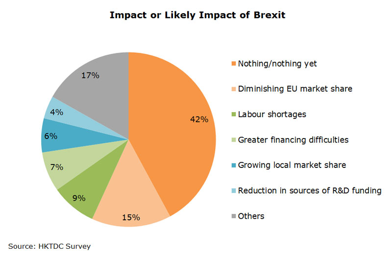 Chart: Impact or Likely Impact of Brexit