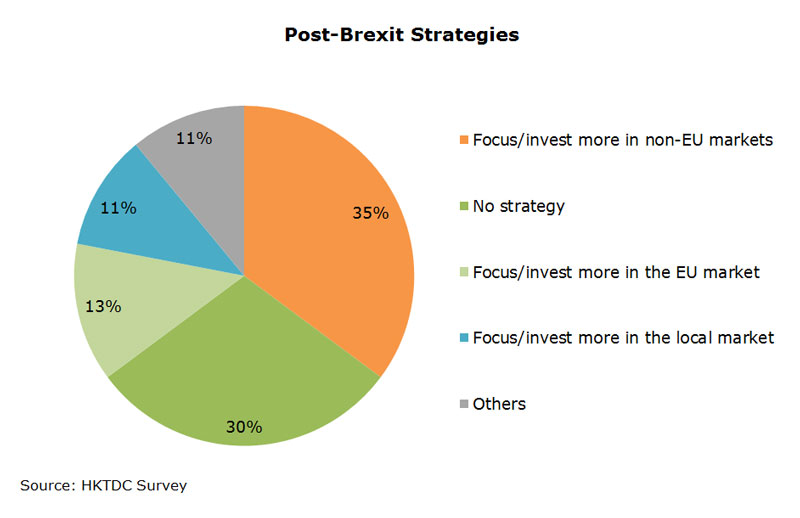 Chart: Post-Brexit Strategies