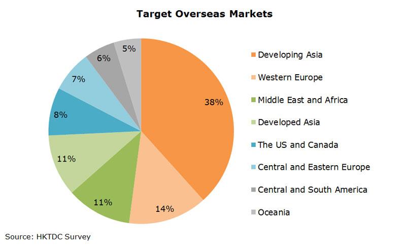 Chart: Target Overseas Markets
